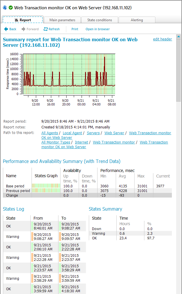IPHost Network Monitor web monitoring tool