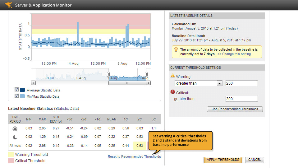 SolarWinds Web Performance Monitor statistics