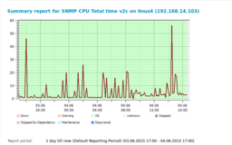 SNMP CPU usage monitor: total CPU time graph