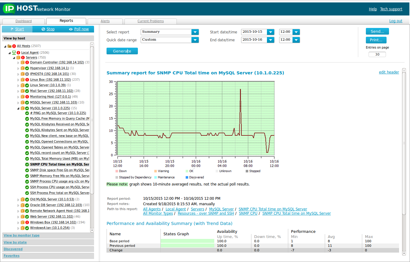 Network Monitoring System Reports: availability, performance